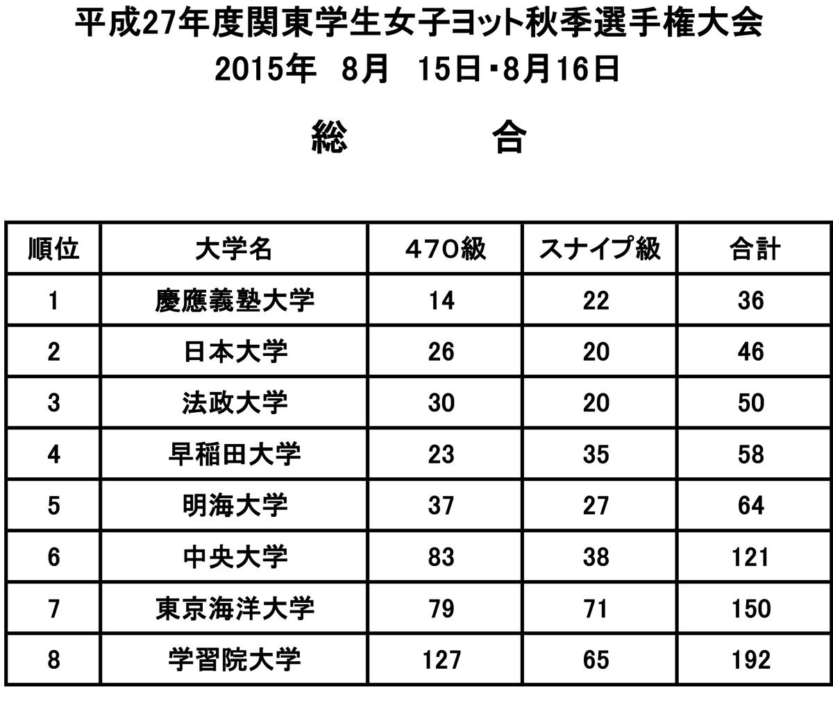 15.08.16_result