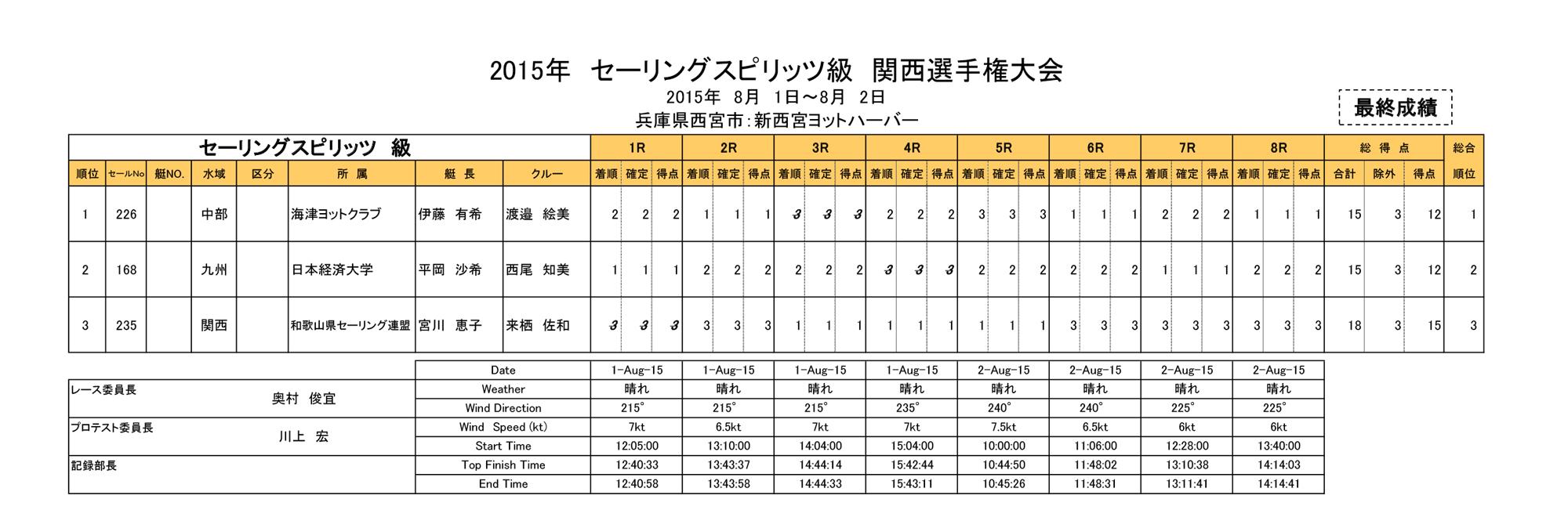 150802_result_ss