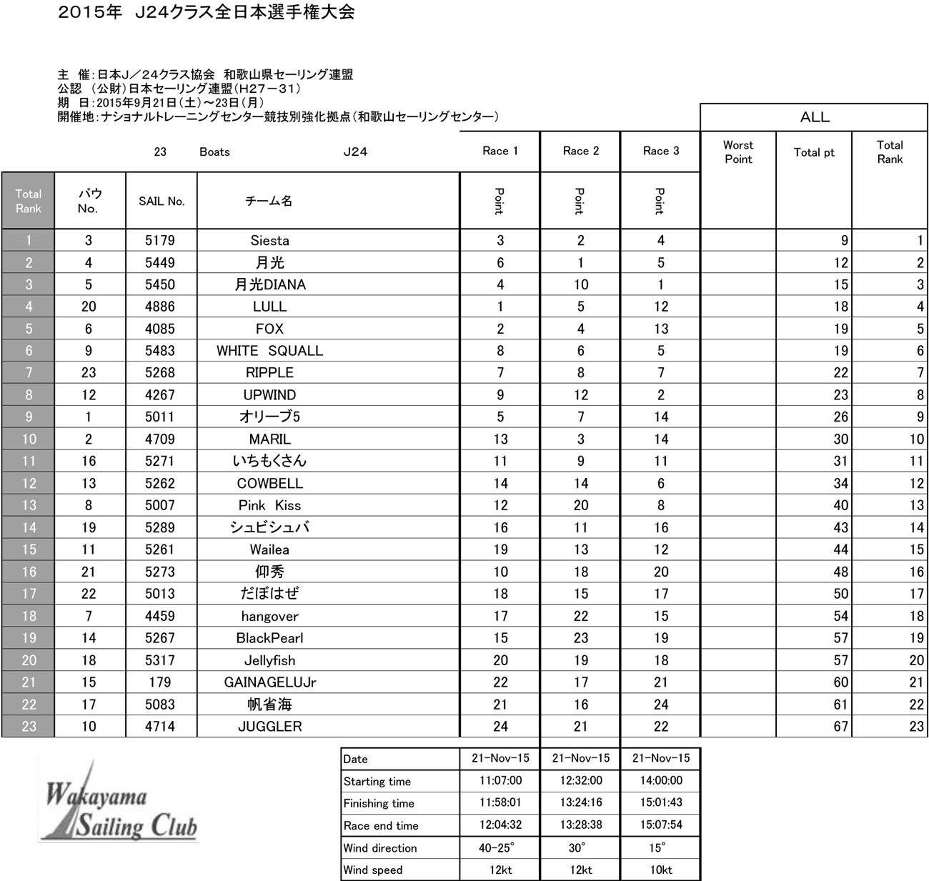 15.11.21_2015J24_All-Japan_result