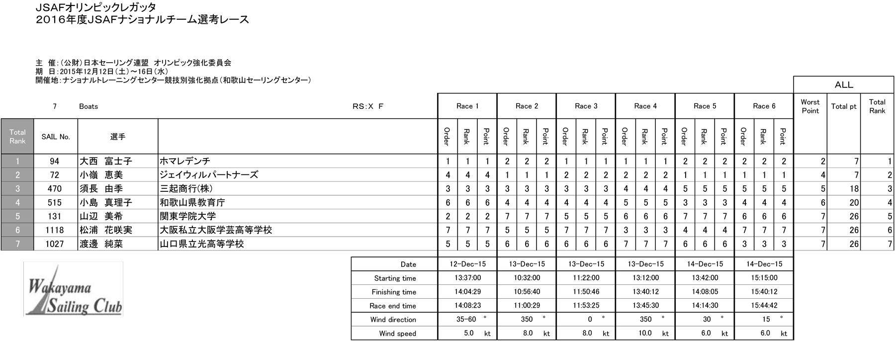 15.12.15_rsxw