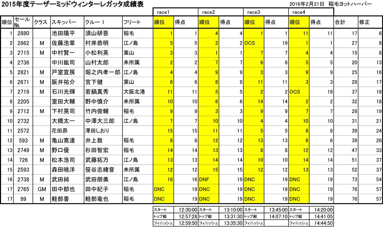 16.02.22_result