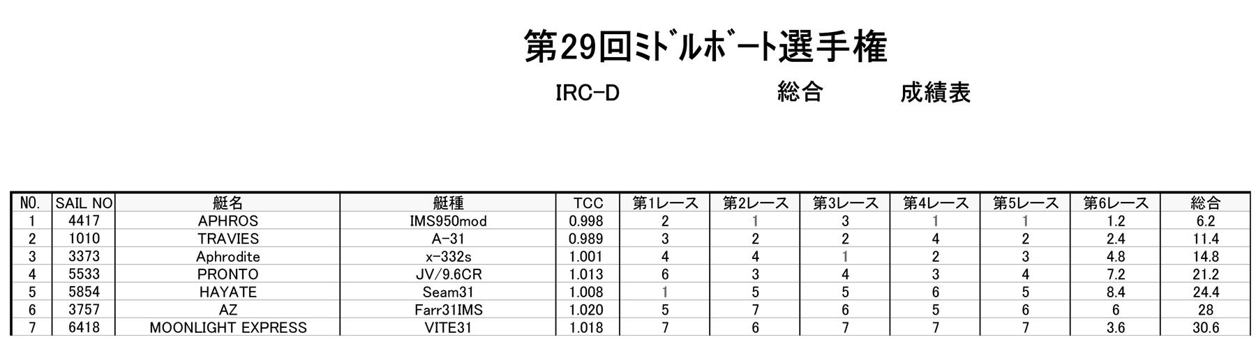 170506_d-total
