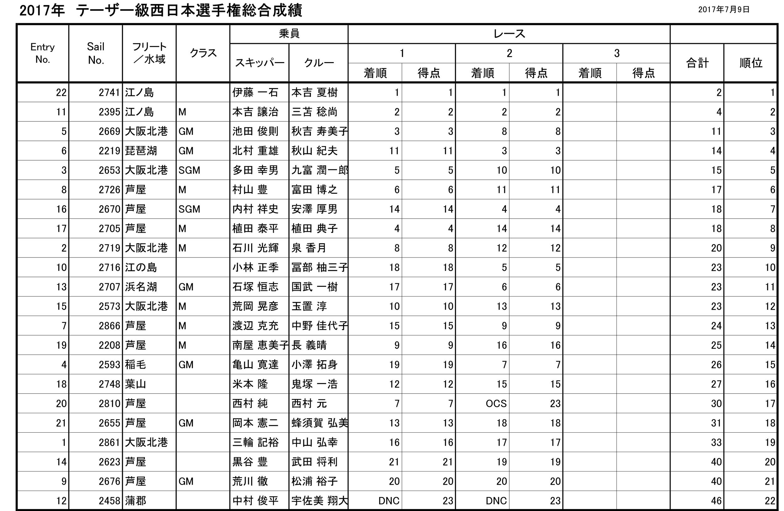 2017-07-12_result