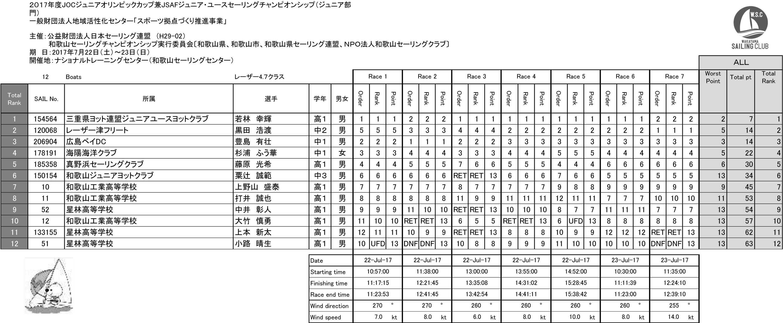 2017JOC_47_result