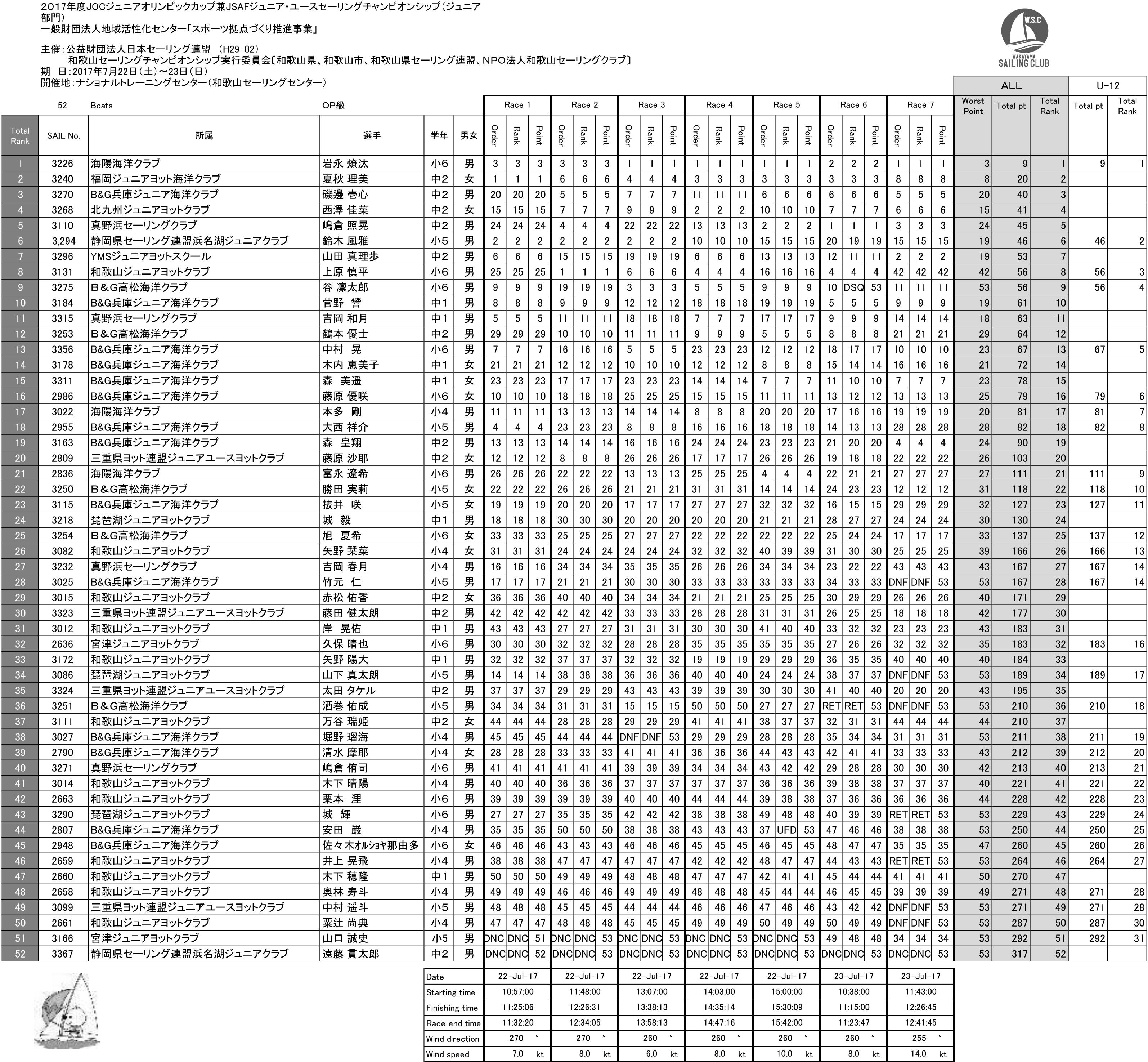 2017JOC_OP_result
