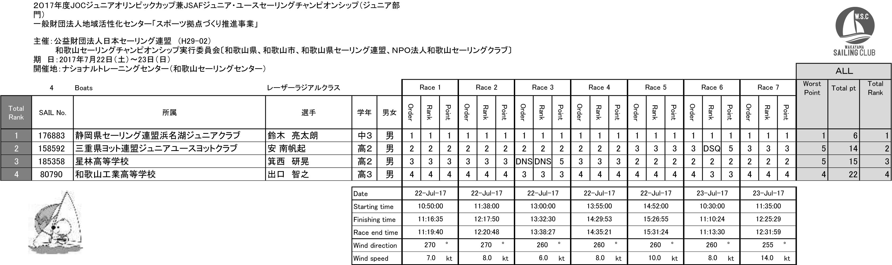 2017JOC_RADIAL_result