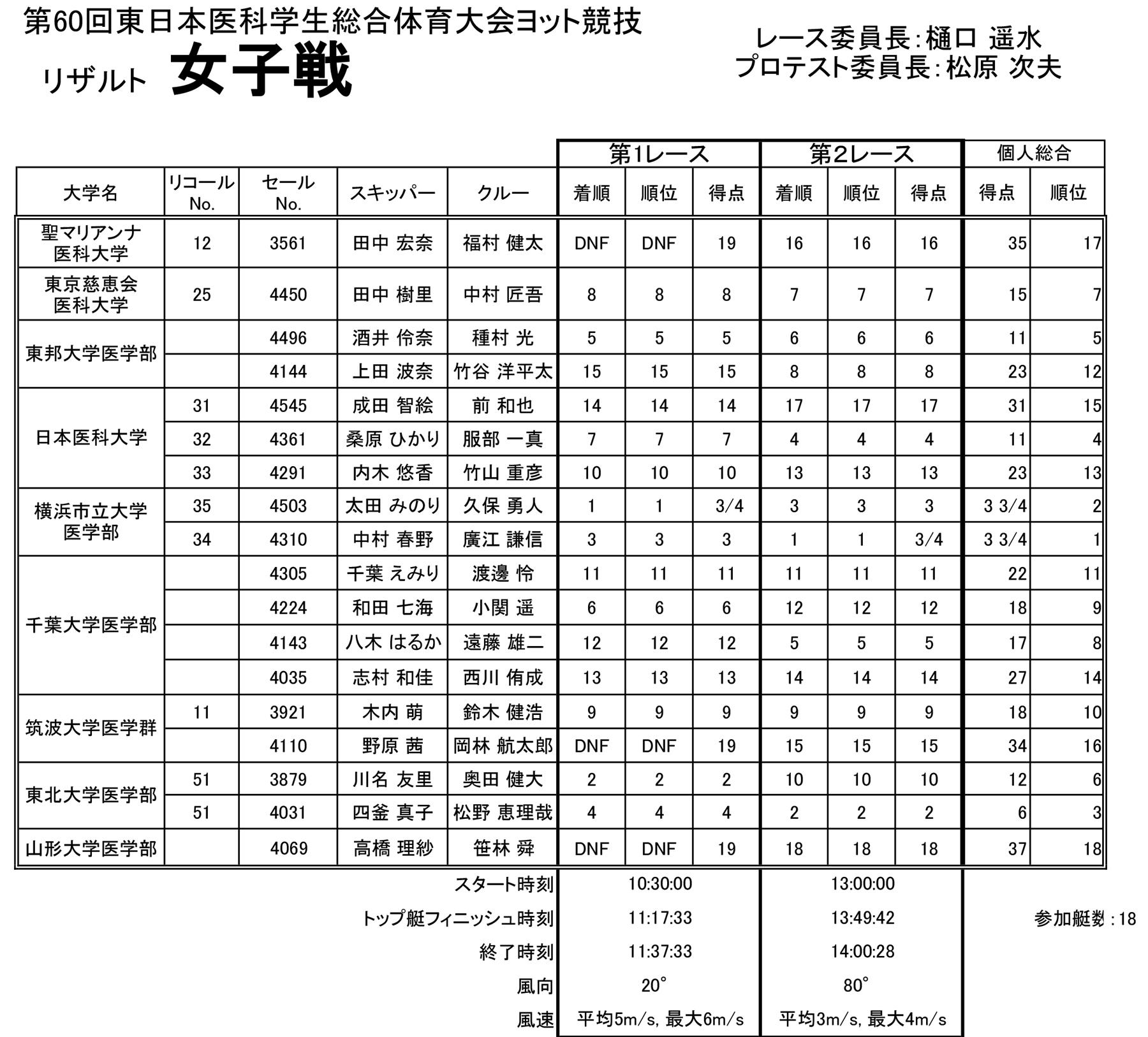 2017-08-21_touitai60th_result_0803