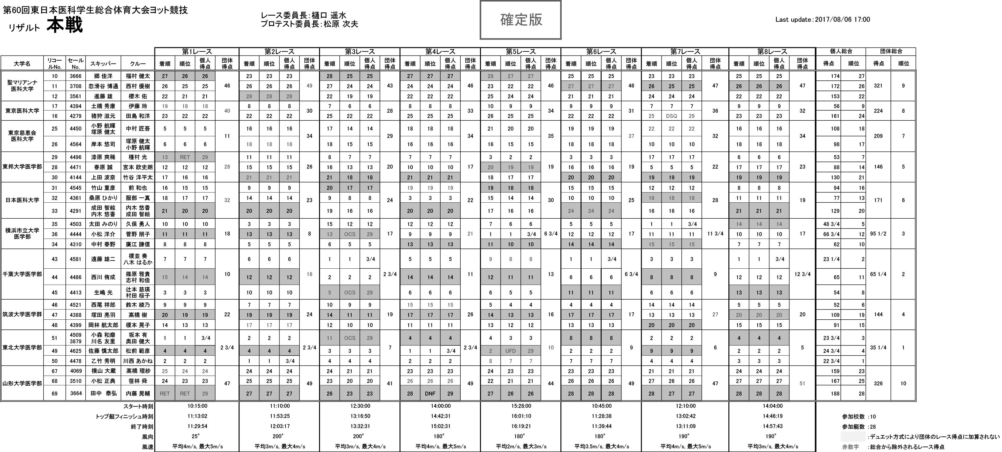 2017-08-21_touitai60th_result_0806