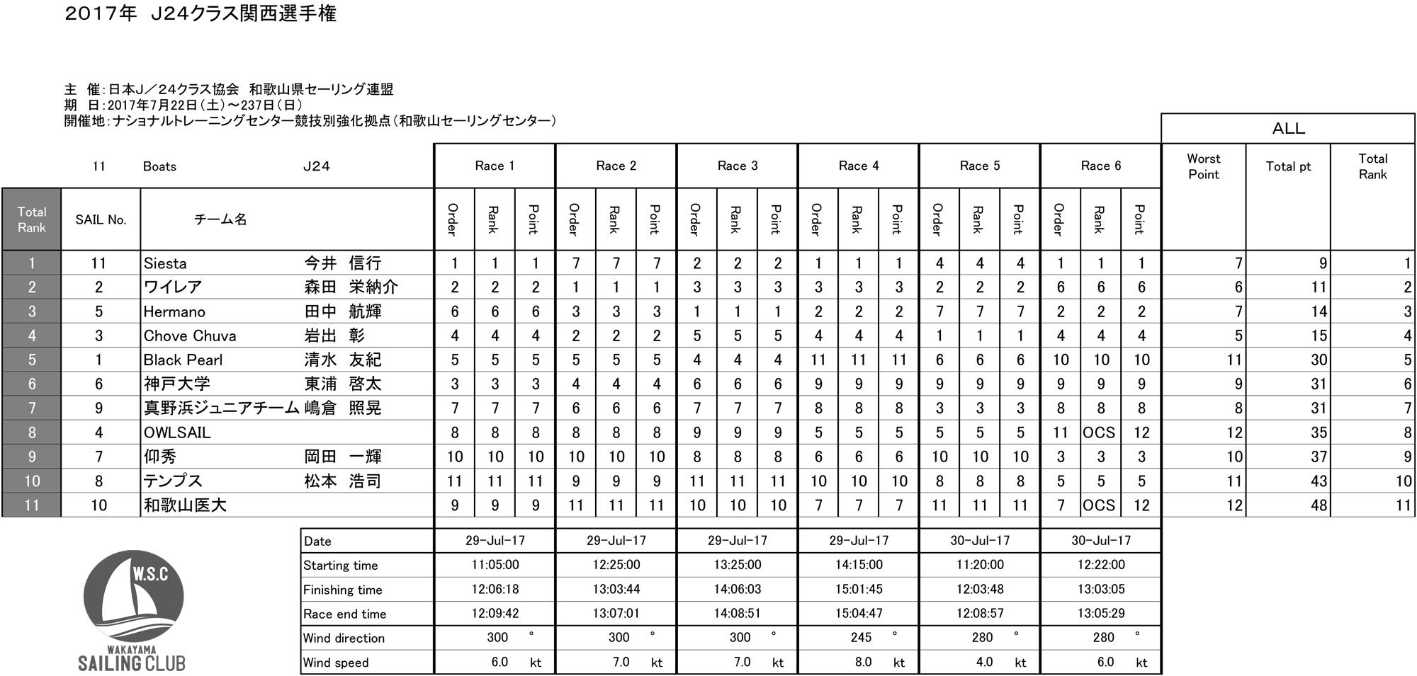 2017_J24Kansai_result