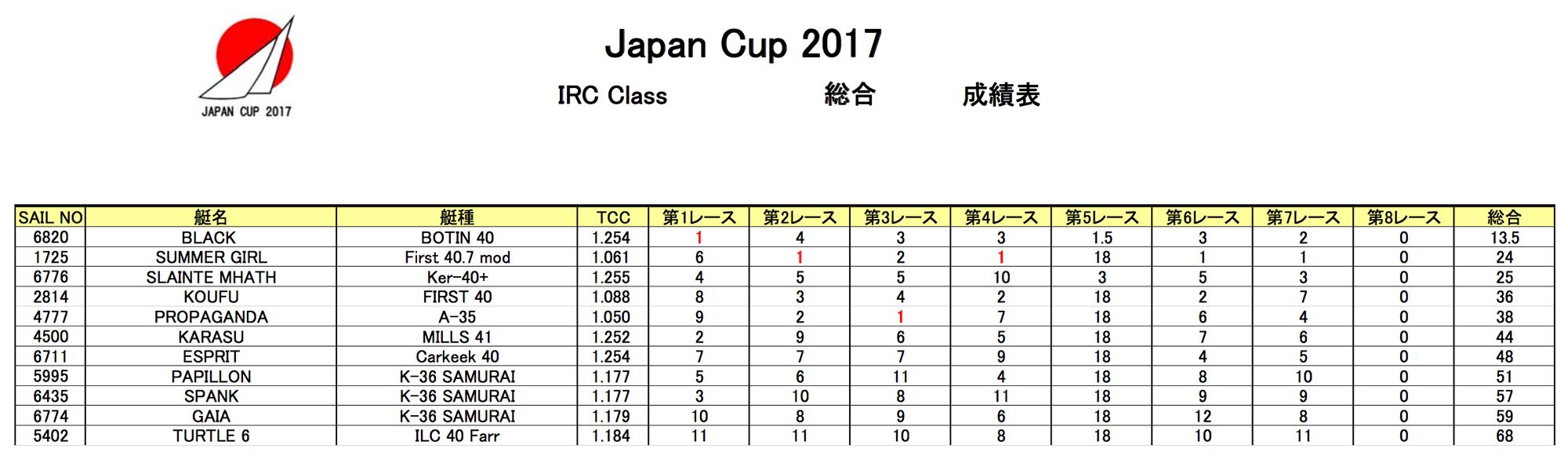 2017japancupresult