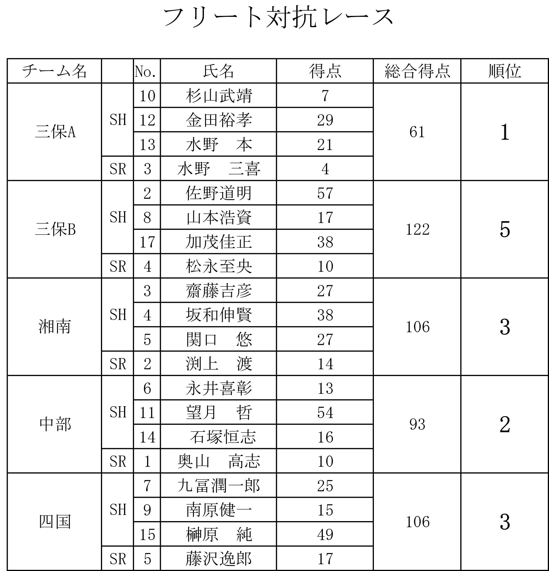 2017-10-31_fleet