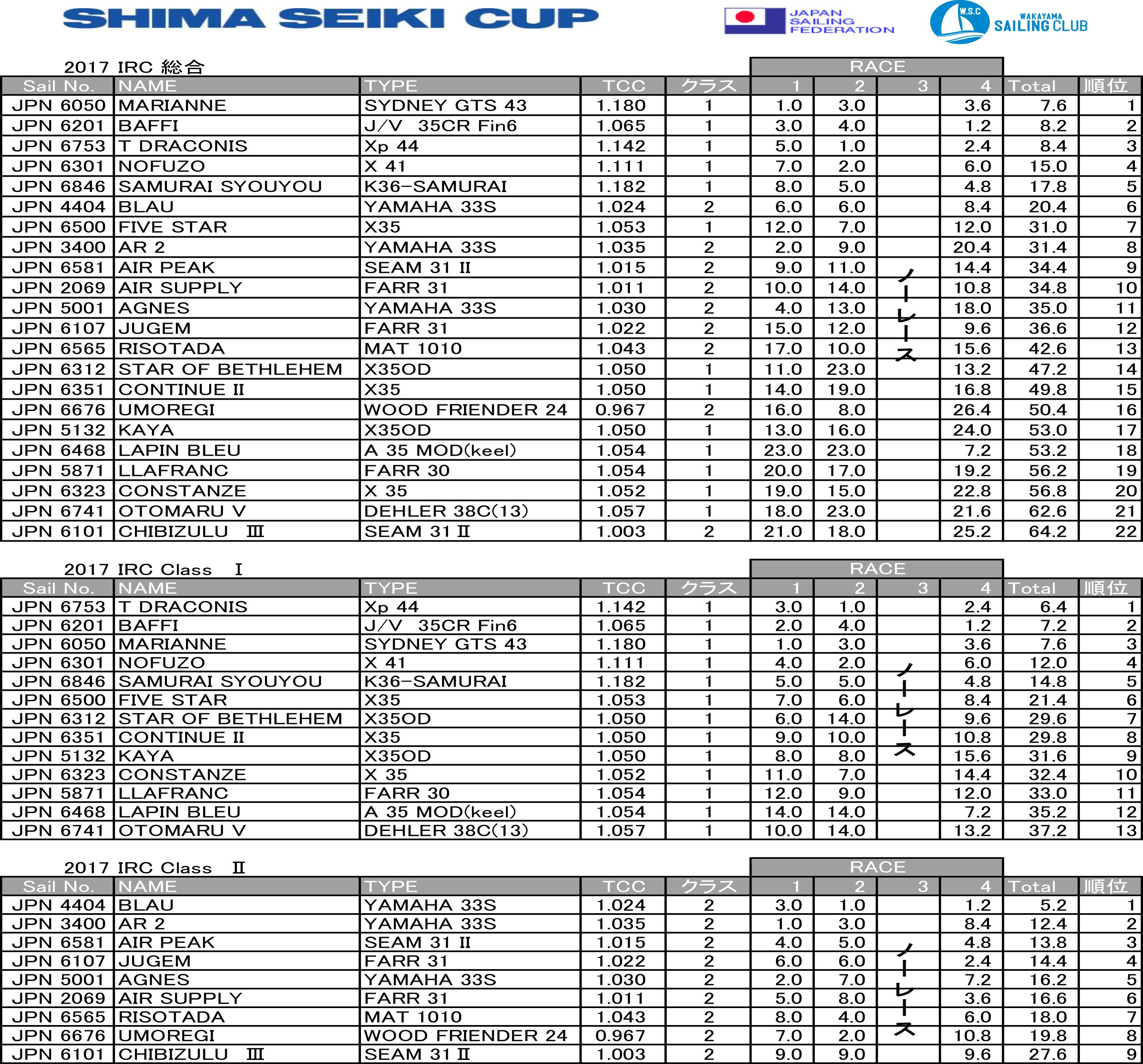 Shima_Seiki_Cup_result-1