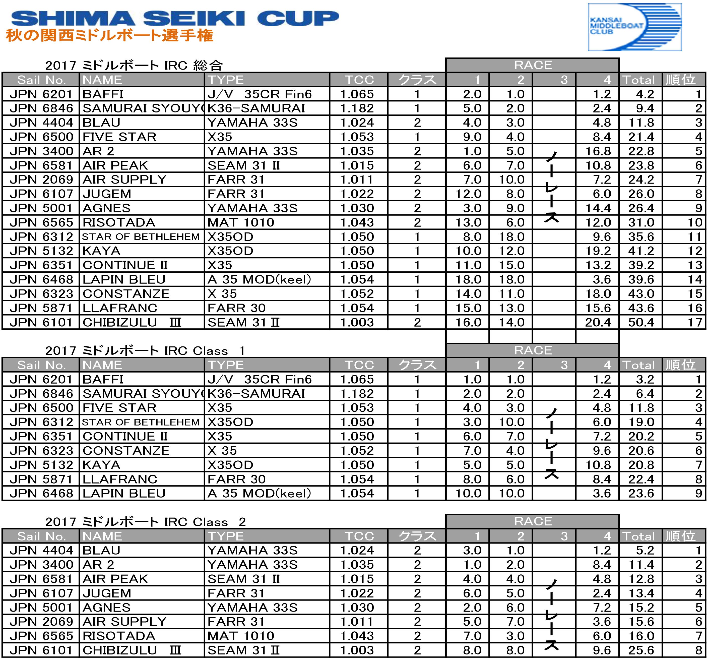 Shima_Seiki_Cup_result-2