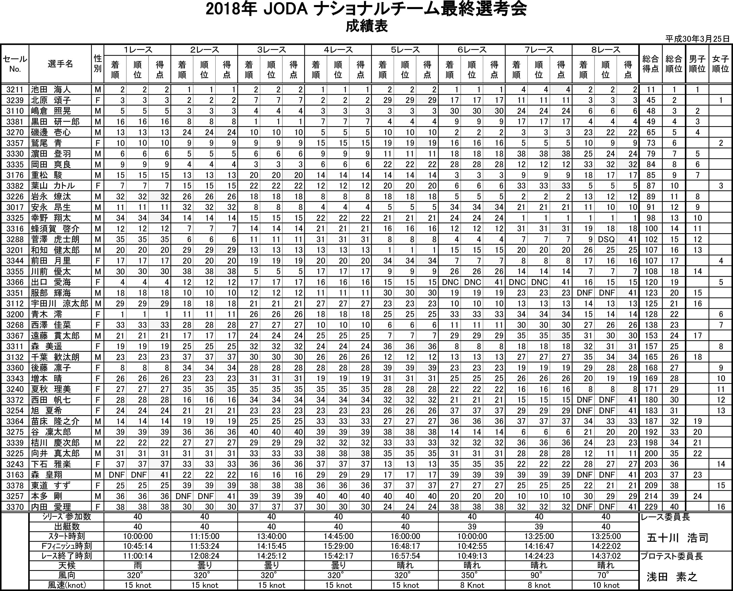 2018-03-27_result