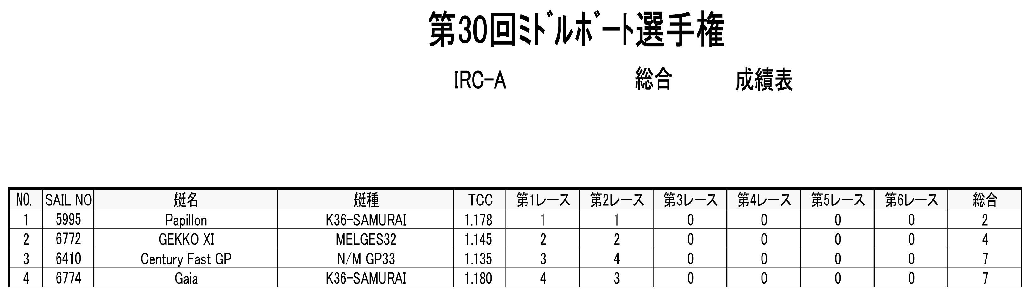 2018-05-06_irca