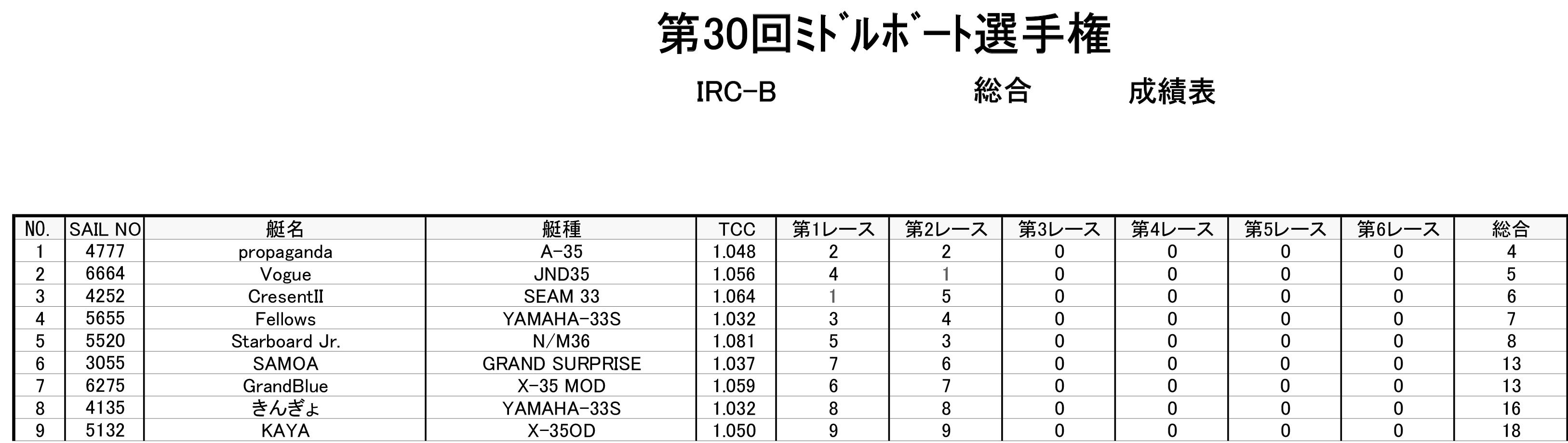 2018-05-06_ircb