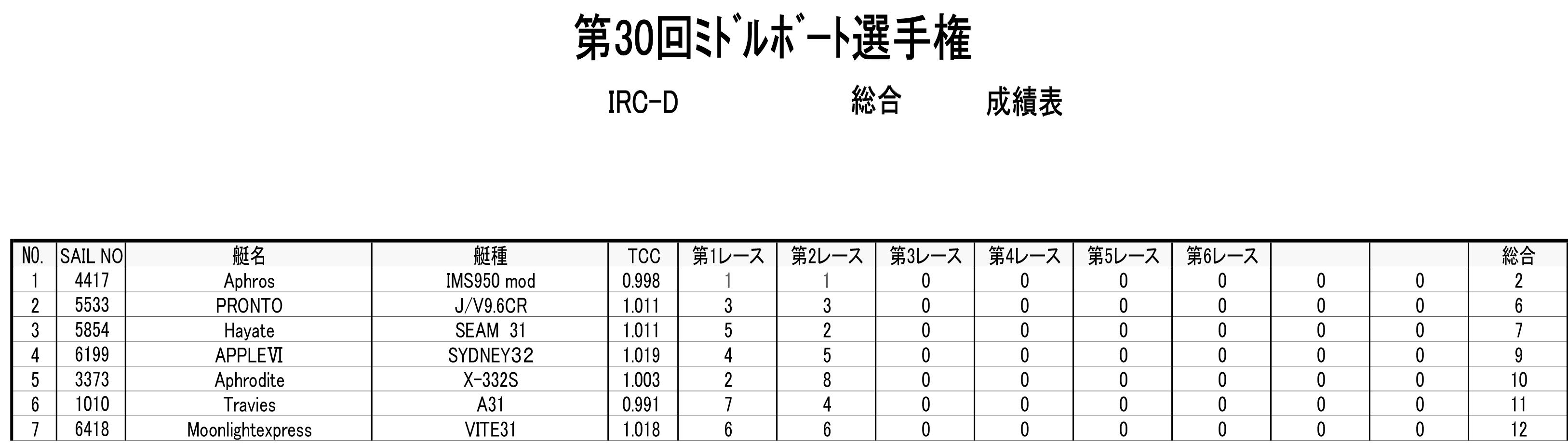 2018-05-06_ircd
